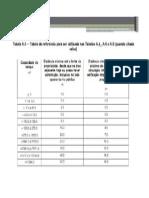 Apresentação resumida da Norma 17 505 Atualizada - Apenas tabela