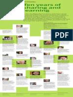 Wikimedia Foundation 2013-2013 Annual Report