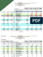 Mayor's Office Budget