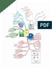 Mind Map 2 - External Factors