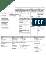 Bacteriology Clinical Chart