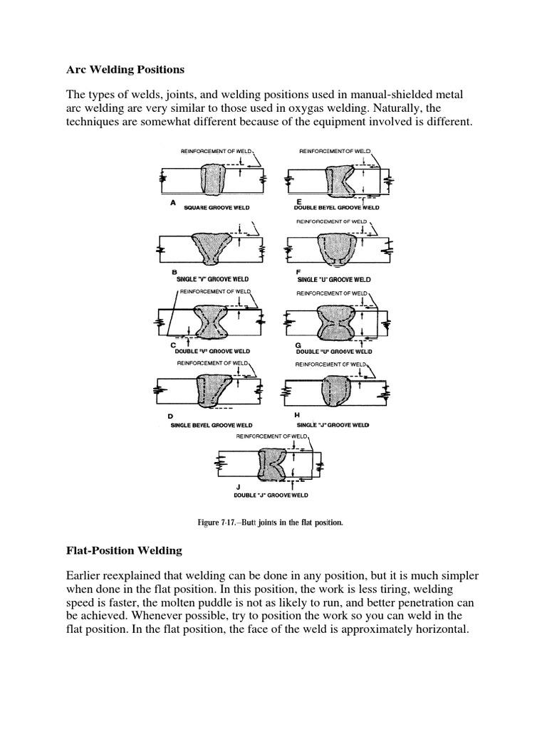 Arc Welding Position Crafts Diagram