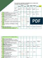Descripcion de Bienes Del Area de Sistemas e Informatica de La Direccion Regional Agraria de Ayacucho