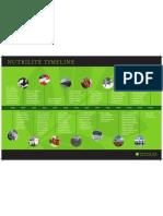 Nutrilite Time Line