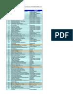 Universitas LN Peringkat LPDP Tahun 2013