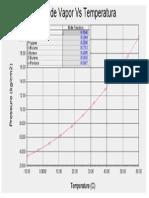 gráfica presión de vapor mezcla 90-10