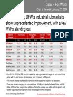 DFW industrial market shows unprecedented improvement