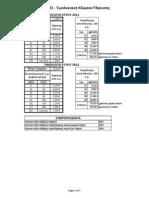 Υπολογισμός προσαύξησης τιμολόγησης νε ρού