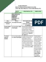 Analisis Comparativo Del Codigo Procedimientos Con El CPC