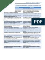 Aspectos Comparativos de Organizaciones de Manufactura y Servicios