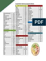 Raciones Por Grupo de Alimento