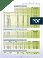 Tank Capacity Data