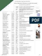Veja a Lista dos Políticos Corruptos do Brasil e Não Vote Neles
