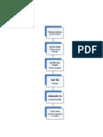 Org Chart Onshore v1