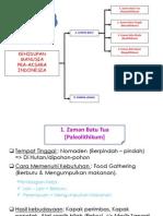 Kehidupan Manusia Pra-Aksara Indonesia