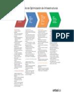 Fases del Modelo de Optmización de Infraestructuras