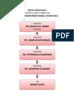 Carta Organisasi Kajian Tempatan 2013