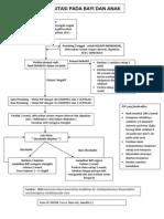 Algoritme RJP Bayi Dan Anak
