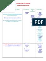révision -Theme-2-Sociologie