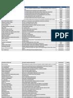 BPCL Outlets List