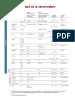 Resume Nomenclature