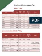 Institute Last Dates, Cut-Offs & Rankings