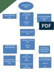 1 Previo Flowe Chart