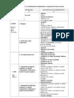 Lista de Probleme Cu MD