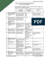 Cerinte Si Criterii de Performanta