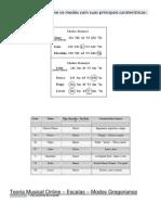 A tabela modos E principais caraterísticas