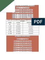 Tabela de tamanhos de Sapatinhos em Crochê