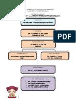 Carta Organisasi RMT