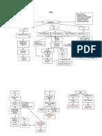 Diagram Imobilitas