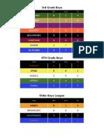 Basketball Standings
