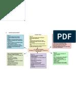 Nursing Management Concept Map