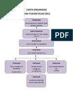Carta Organisasi Stf