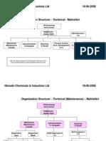 Organization Structure Technical HCIL Unit III