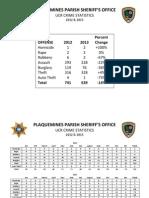 Plaquemines 2013 and 2012 crime statistics