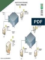 Arquitectura de Virtualización Propuesto V1.0