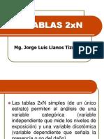 Tablas 2xn Peso Al Nacer vs Consumo de Alcohol