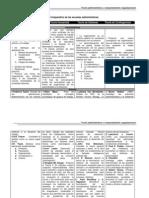Comparativo de Teorías organizacionales