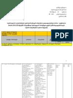საქართველოს ოკუპირებული ტერიტორიებიდან იძულებით გადაადგილებულ პირთა – დევნილთა მიმართ 2012-2014 წლებში სახელმწიფო სტრატეგიის სამოქმედო გეგმის განხორციელებისათვის საჭირო რესურსების საერთო შეფასება