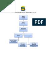Carta Organisasi Stor Sukan