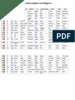 A rúnák mágikus összefüggései Táblázat