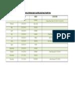 Jadual Pembayaran Gaji Bulanan Bagi Tahun 2014