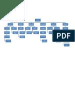 Organizational Hierarchy Proper
