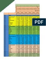 1. Baza de Date Proiect Statistica MTC Anul I - Cererea Si Oferta Turistica 2000-2010 1
