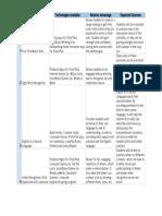 relative advantages chart - sheet1