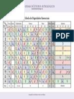_Tabela de Dignidades e Debilidades Essenciais (Medieval)