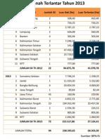 Data Tanah Terlantar tahun 2012 dan 2013